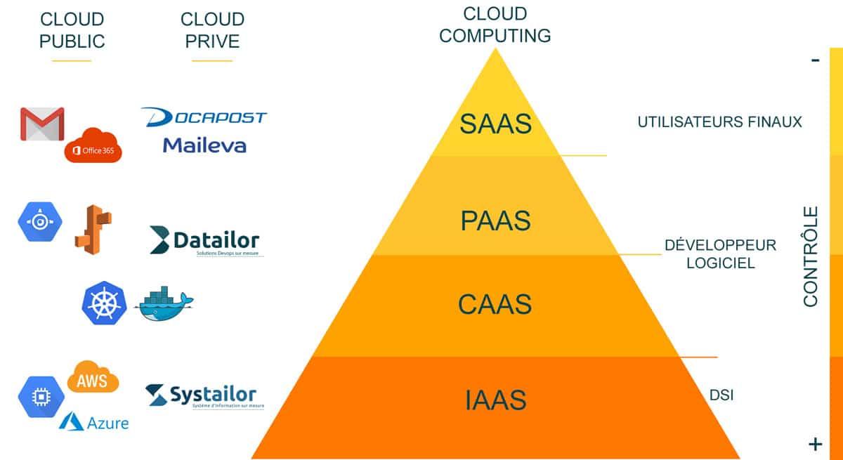 Hébergement cloud kubernetes privé, public, hybrid par DATAILOR
