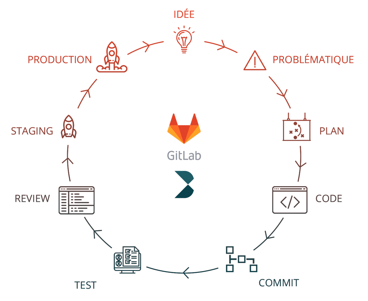 Gitlab - Workflow - Datailor
